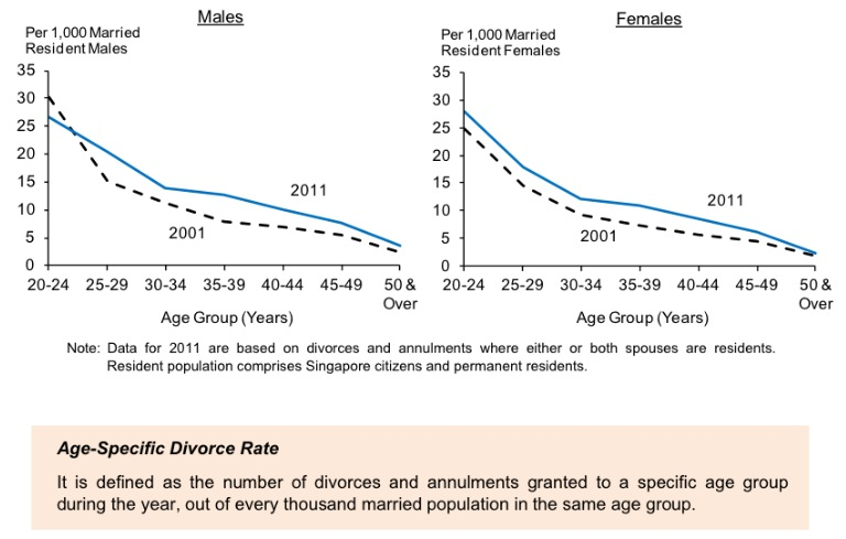 divorce rates in malaysia