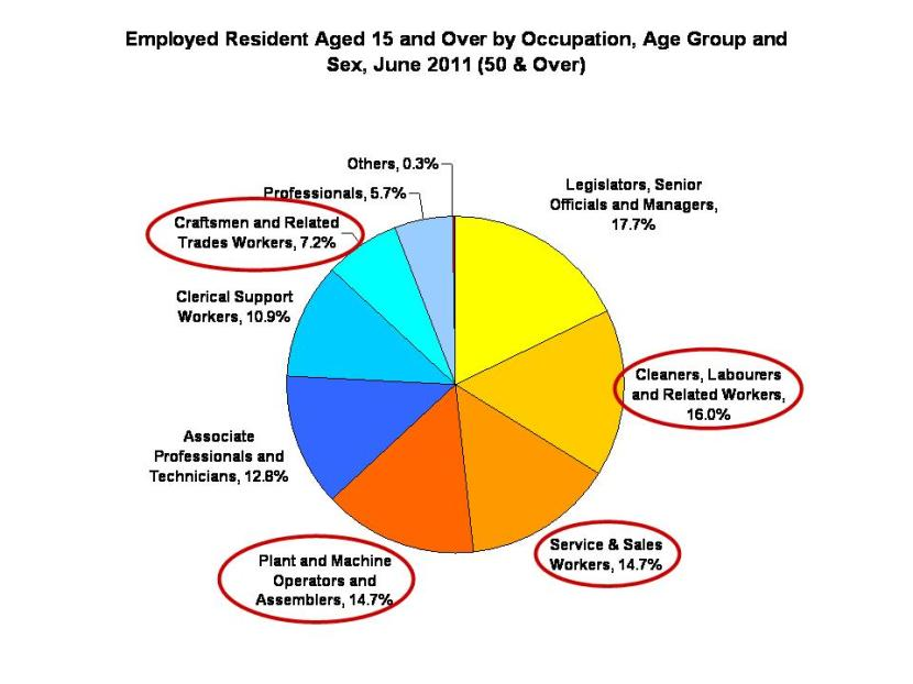 Employment of Older Workers