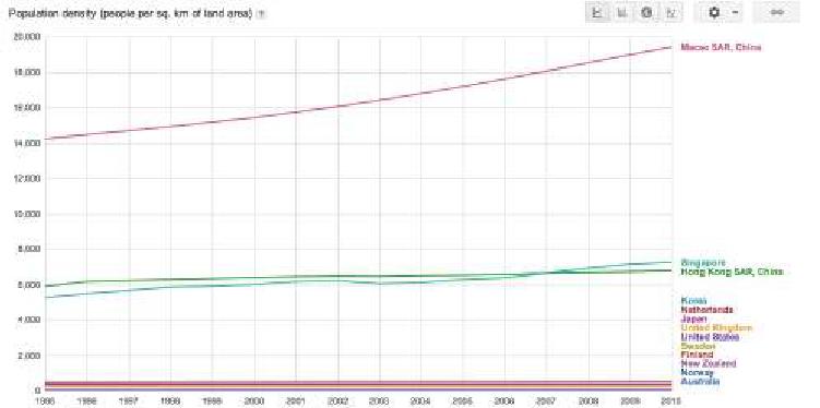 Population Density vs Fertility Rate 2