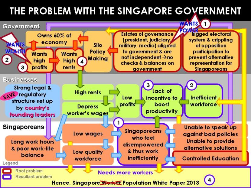 The Problem with the Singapore Government