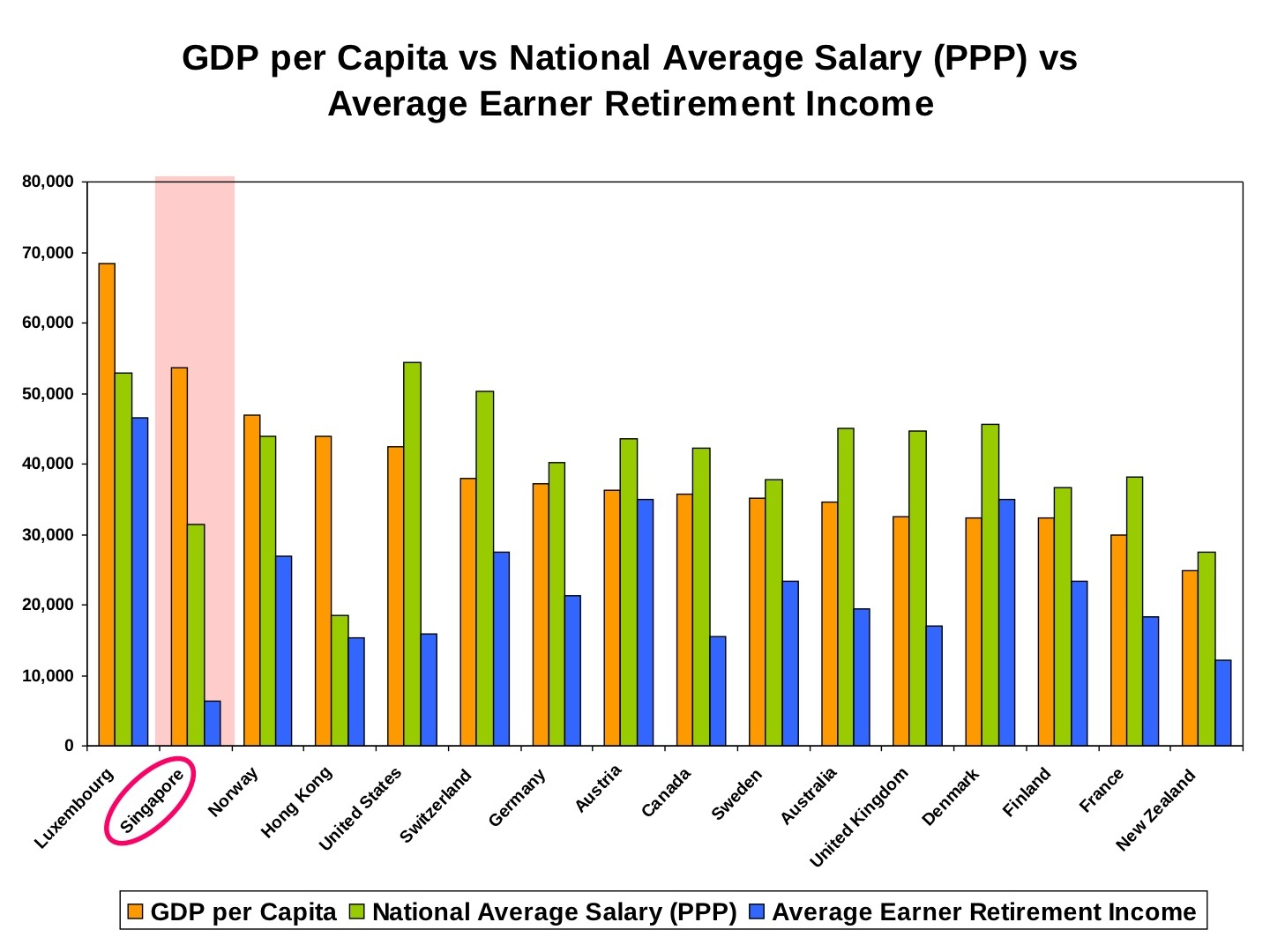 Do Rich Countries Like Singapore Pay Higher Wages to Their People ...