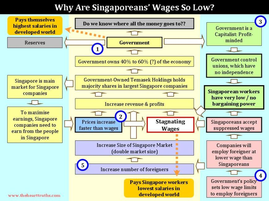 Why Are Singaporeans' Wages So Low