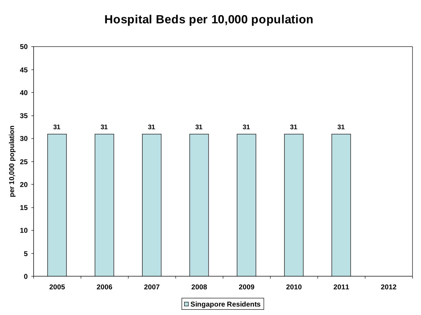 Number of hospital beds in canada - Chart 6b World Health Organisation World Health Statistics