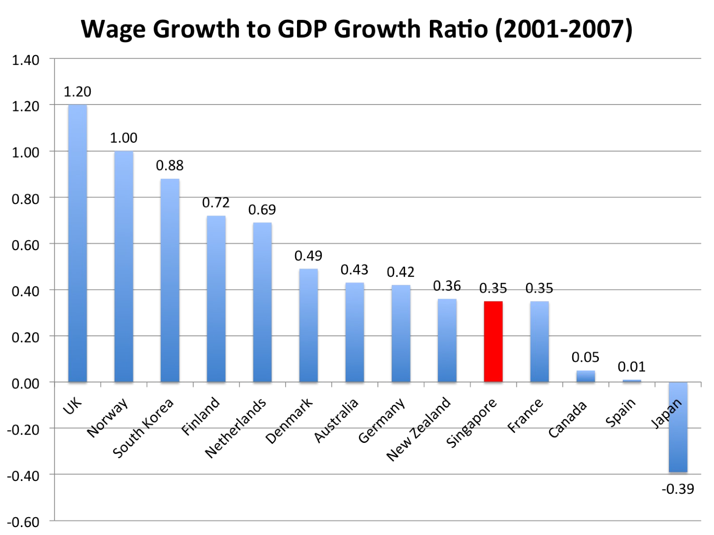 singapore ten years gdp report Singapore economy: an overview sudha menon the spectacular growth of economies in asia over the past few years has amazed the economics profession and has evoked a torrent of books and articles attempting to.
