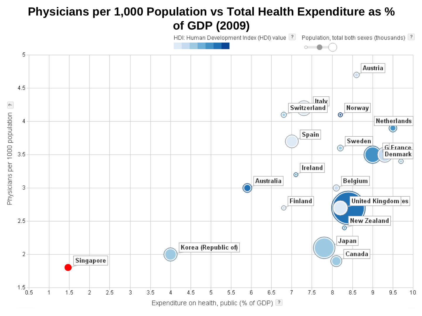 Number of hospital beds in canada -  The Least Proportion Of Gdp On Healthcare Most Left To The Side Of The Chart Chart 8b This Is Why We Do Not Have Enough Doctors And Hospitals Beds