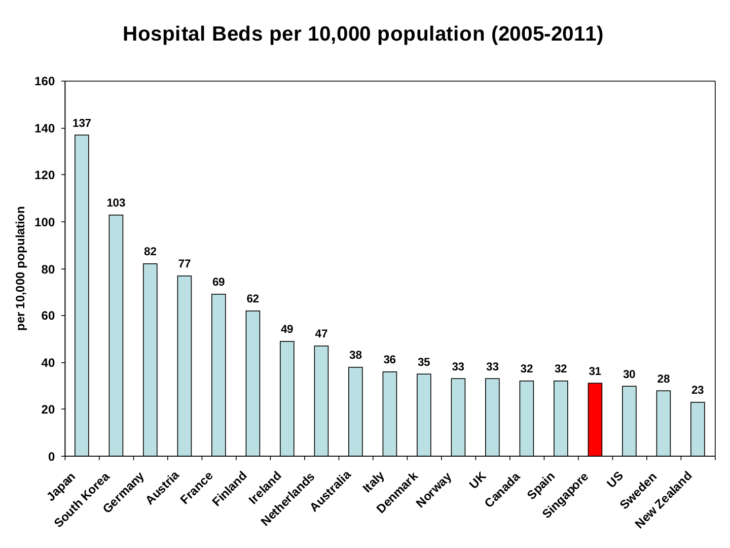 Number of hospital beds in canada - Photo 4 9