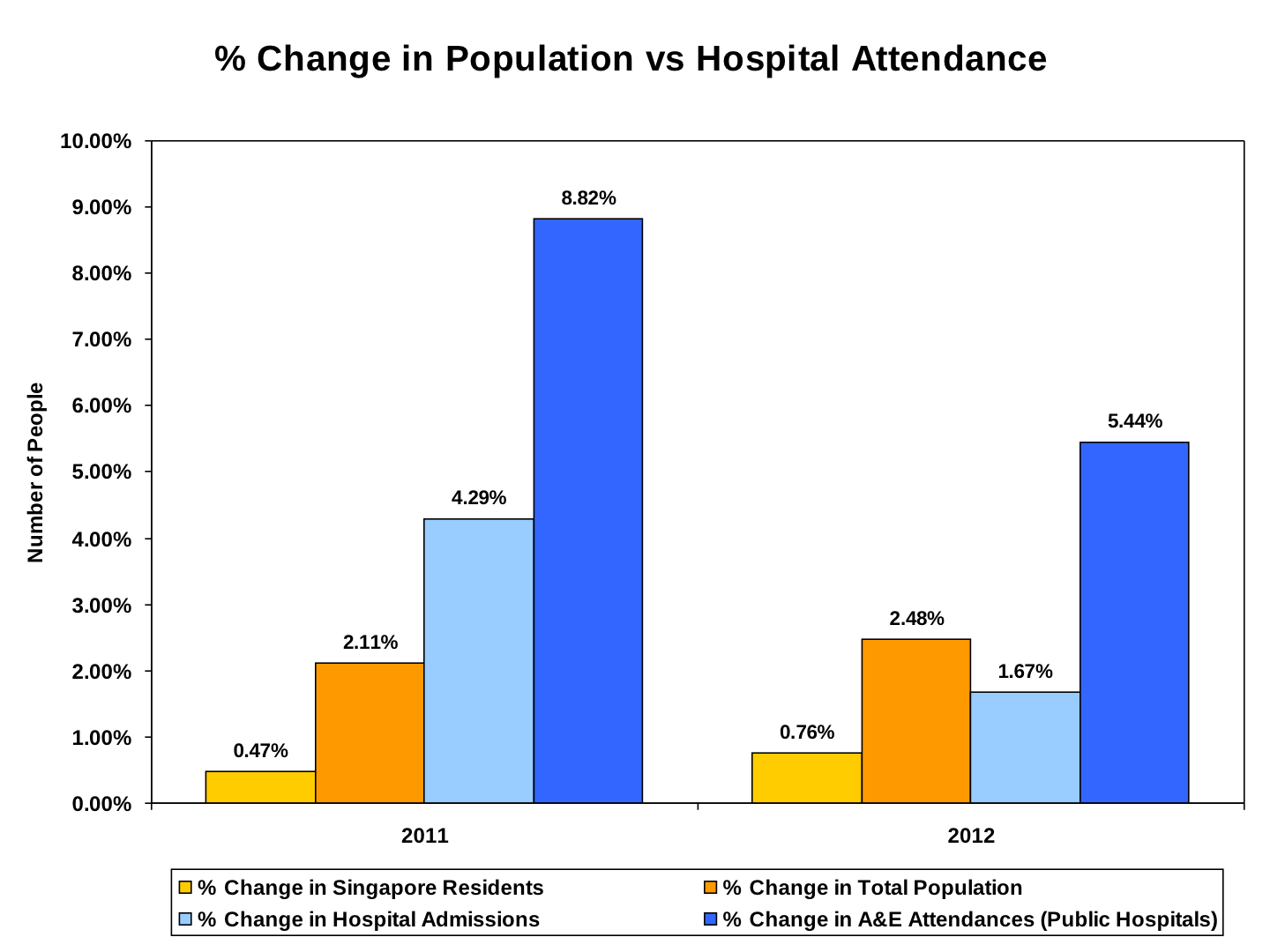 Singaporeans, The Truth About Our Healthcare Financing ...