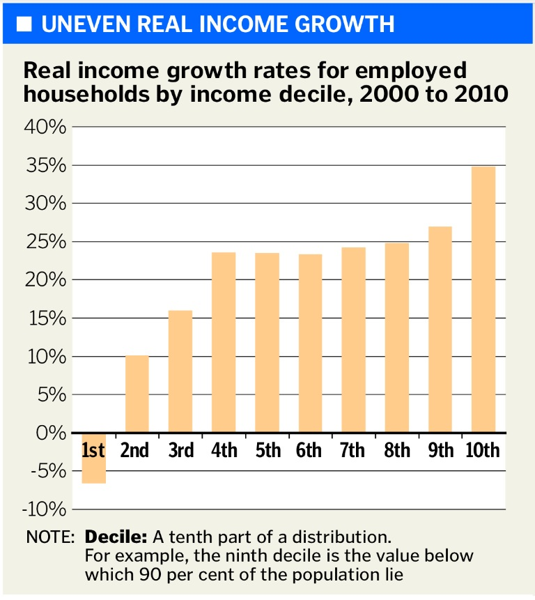Uneven Real Income Growth