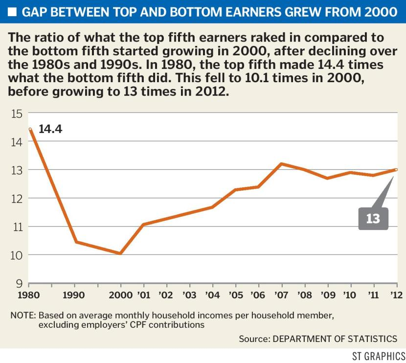 GAP BETWEEN TOP AND BOTTOM EARNERS GREW FROM 2000-page-001