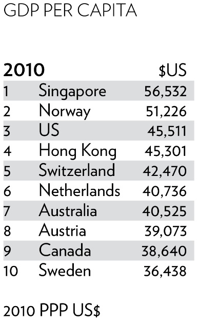 12: Singapore has the highest GDP per capita in the world (The World
