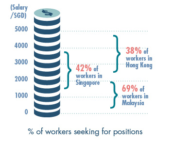 42% of workers in Singapore are seeking positions with a salary between 1,500 to 3,499 SGD