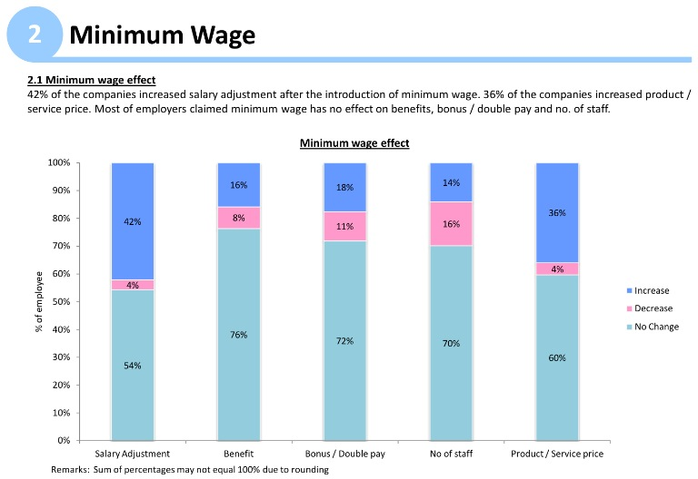 HK Minimum Wage Impact