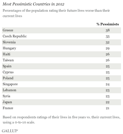 Most Pessimistic Countries in 2012