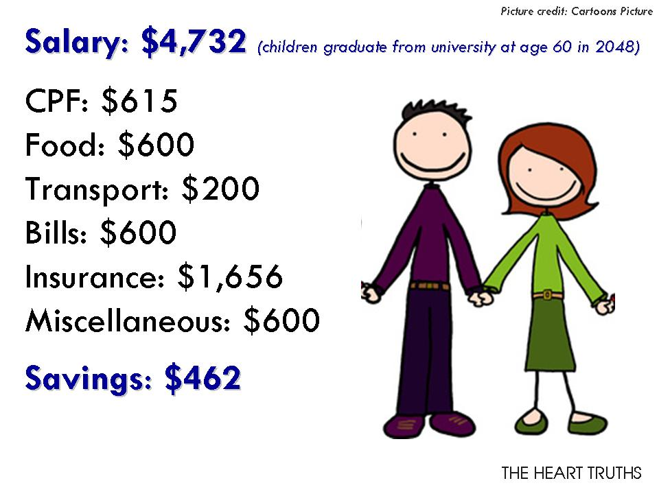 How Much Do You Need To Earn To Survive In Singapore? | The