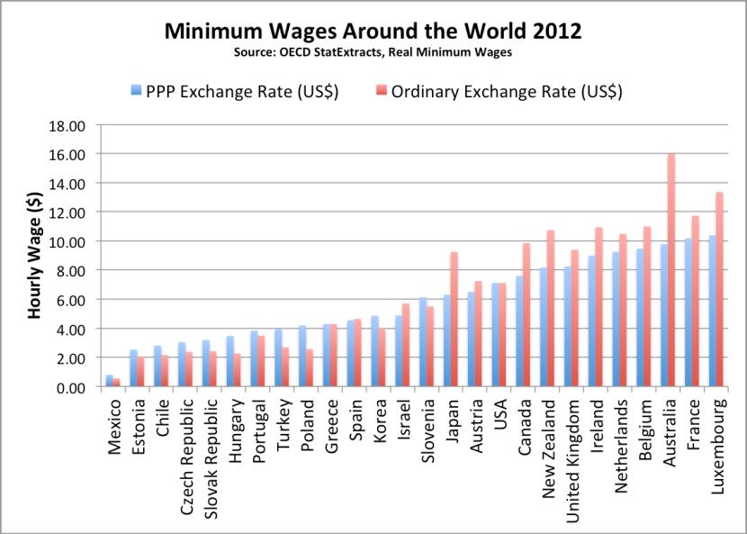 Chart 11 Minimum Wages Around the World 2012