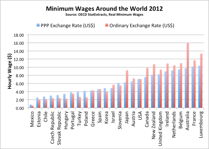 Chart 11 Minimum Wages Around the World 2012
