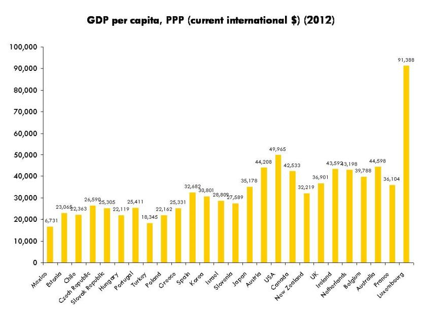 Chart 12 GDP per capita, PPP (current international $)