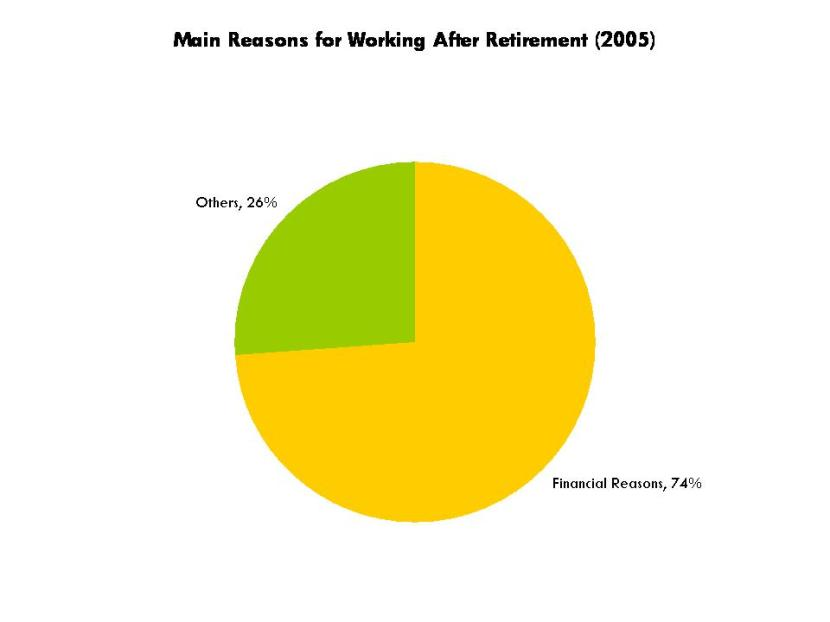 Chart 5 Main Reasons for Working After Retirement 2005
