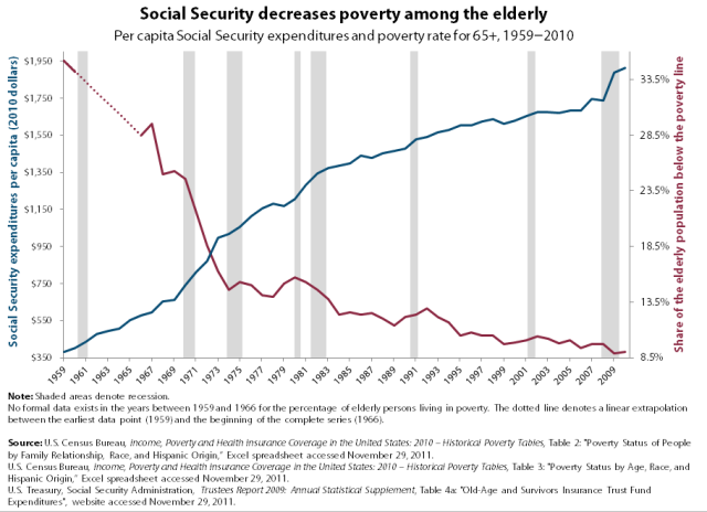 Chart 7 Social Security decreases poverty among the elderly