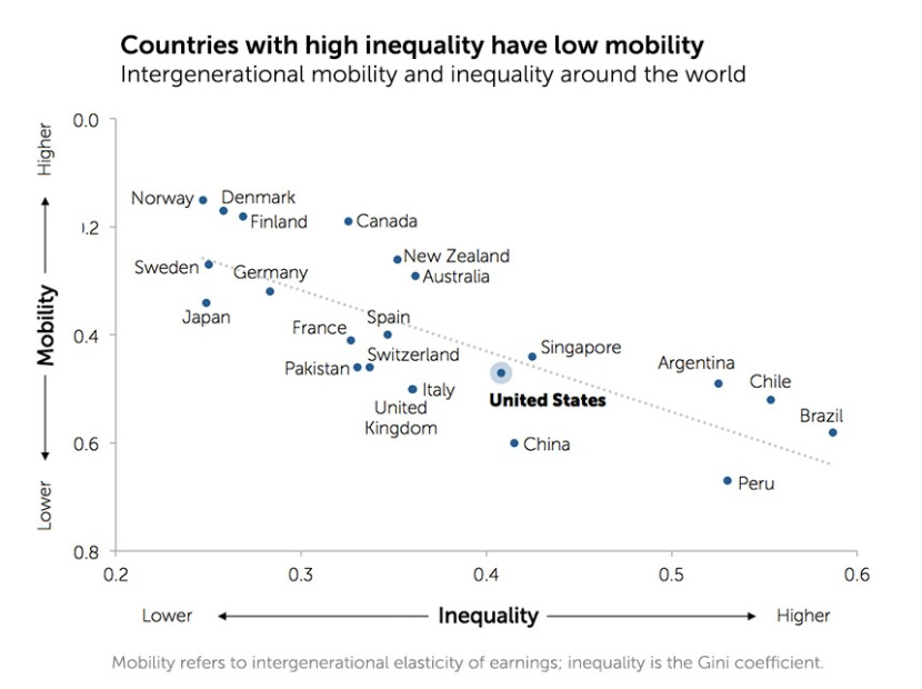 Countries with high inequality have low mobility http inequality.is fixable