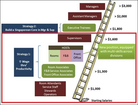 Progressive Wage Structure