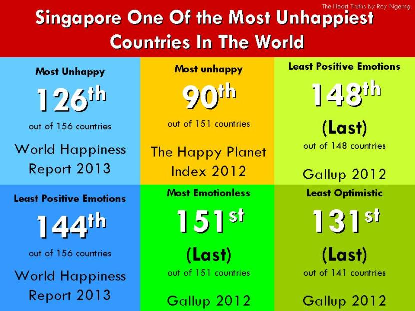Singapore One Of the Most Unhappiest Countries In The World