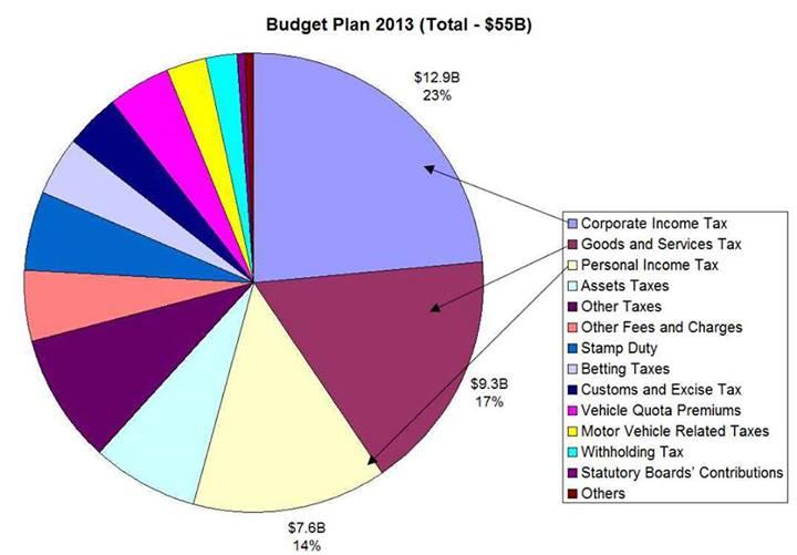 Singapore Income Tax Singapore Revenue