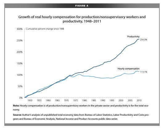 US Productivity vs Wage Growth