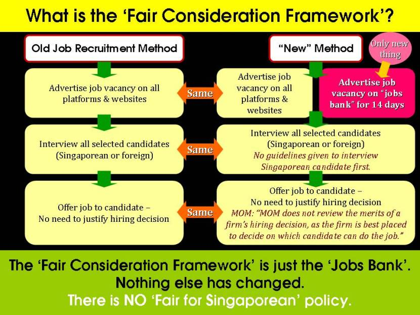 What is the 'Fair Consideration Framework'