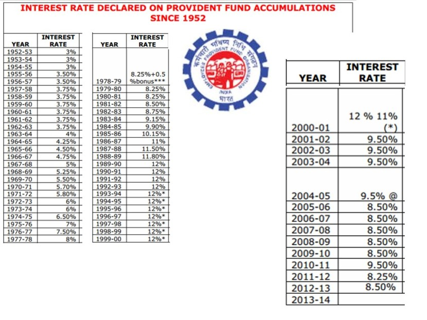India EPF Interest Rates