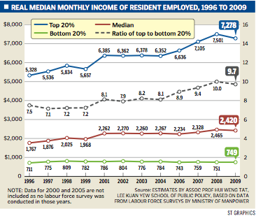 Real median monthly income of resident employed, 1996 to 2009
