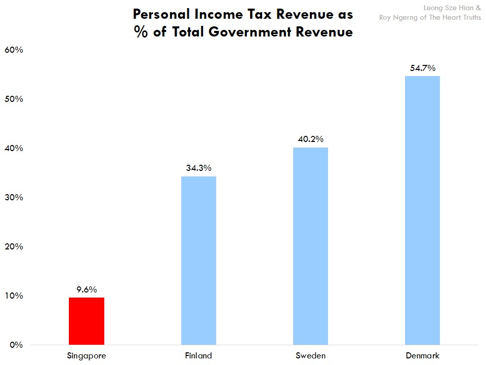 personal income tax forms 2013
