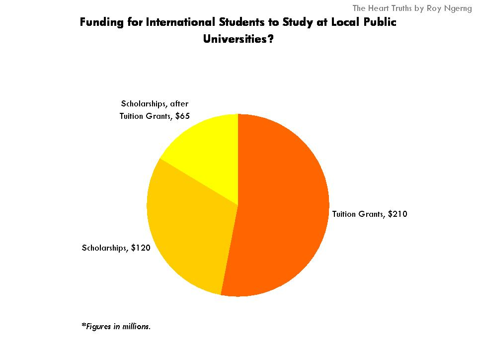 Could you try to give me a rough estimate of scholarship money that I will get?
