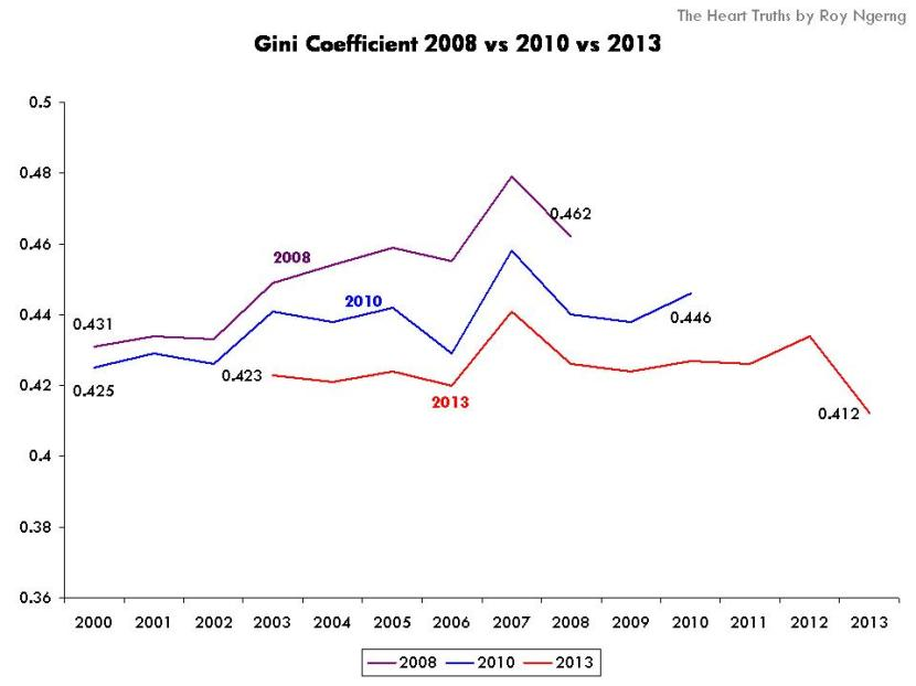 Gini Coefficient 2008 vs 2010 vs 2013