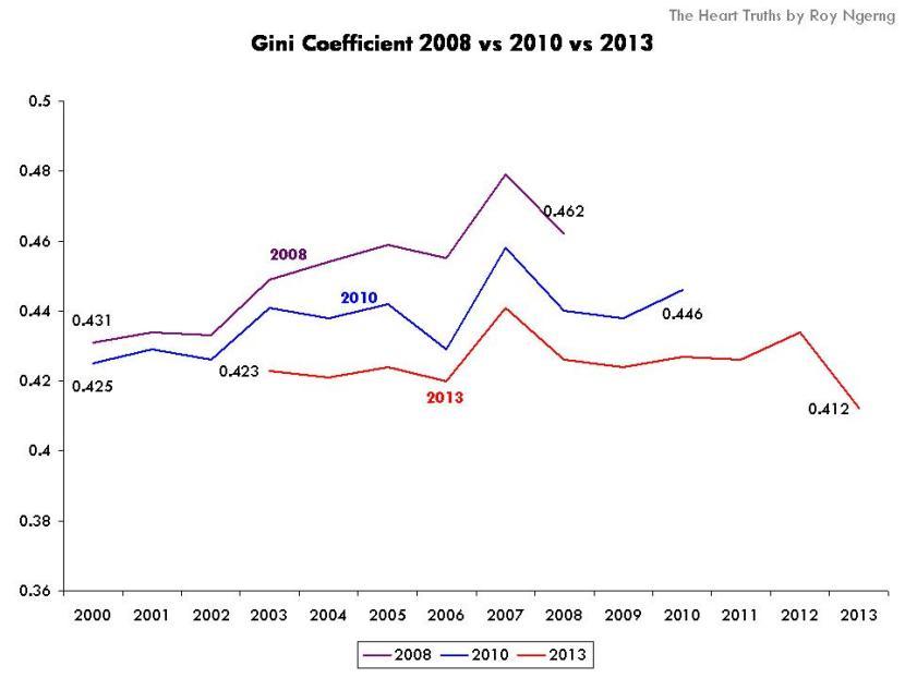 Gini Coefficient 2008 vs 2010 vs 2013