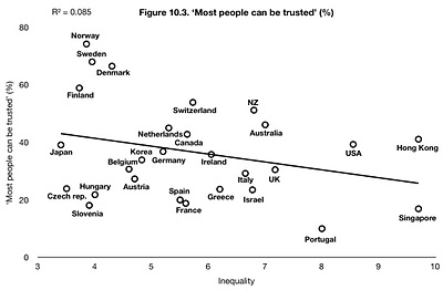 Income Inequality vs Trust @ The Spirit Level Delusion