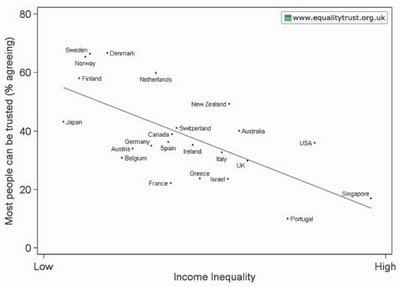 Income Inequality vs Trust