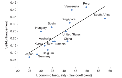 Inequality vs Self-Enhancement