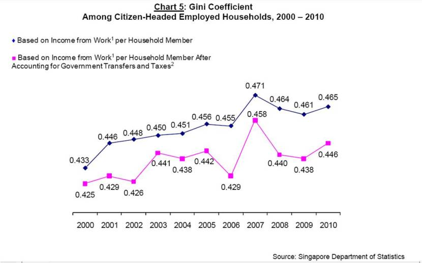 Singapore Gini Coefficient 2010