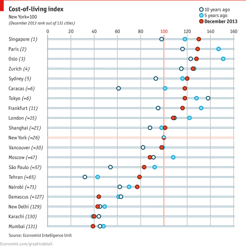 Economist Intelligence Unit Cos of Living Index 2013 Singapore Most Expensive