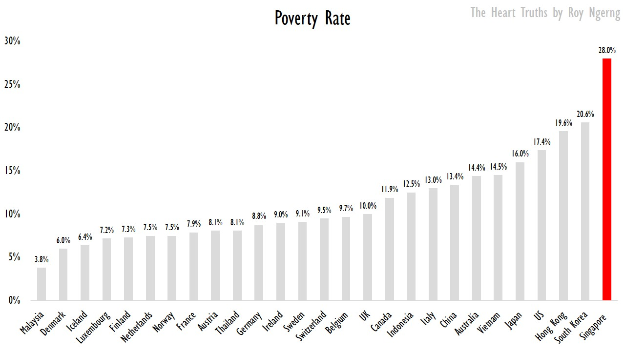 Singaporeans Have The Lowest Purchasing Power Among The Developed - Which country has the highest poverty rate
