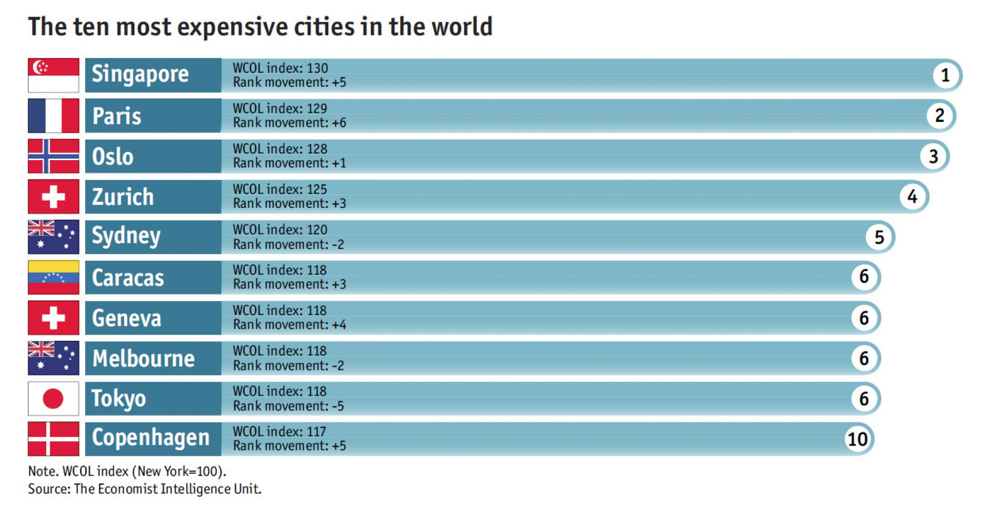Singapore first world economy first world costs third What is the most expensive city in america