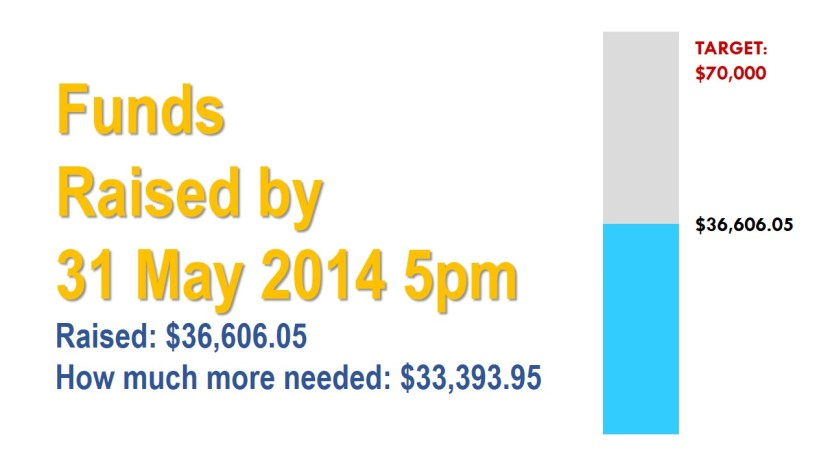 Funds Raised  by 31 May 2014 5pm