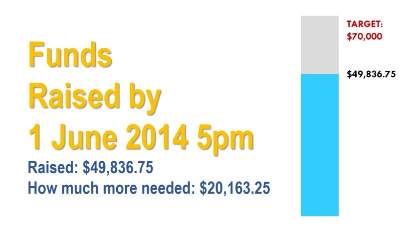 Funds Raised  by 1 June 2014 5pm