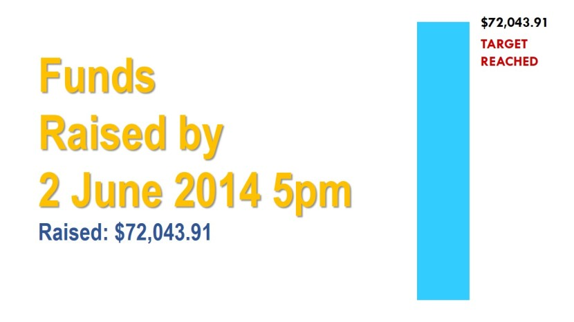 Funds Raised  by 2 June 2014 5pm