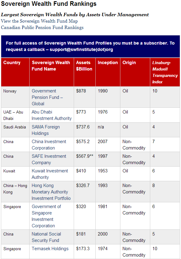 Sovereign Wealth Fund Rankings   Sovereign Wealth Fund Institute