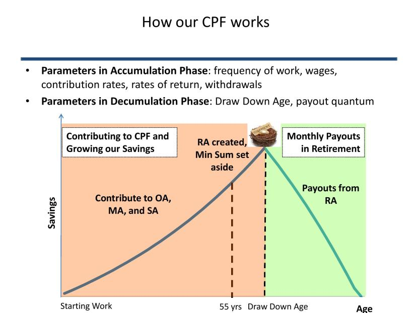 Annex - How our CPF works-page-001