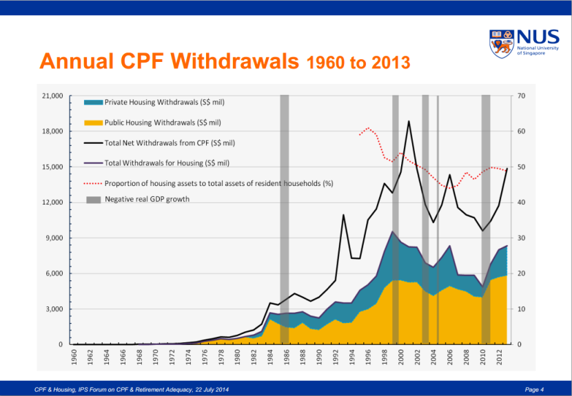 Annual CPF Withdrawals 1960 to 2013