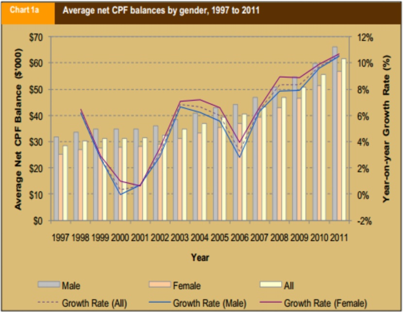 Average Net CPF balances, 1997 to 2001