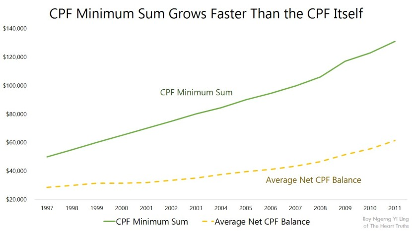 CPF Minimum Sum Grows Faster Than the CPF Itself